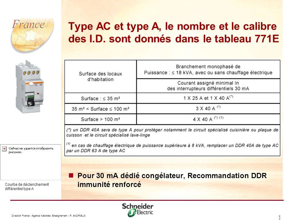 Type AC et type A, le nombre et le calibre des I. D