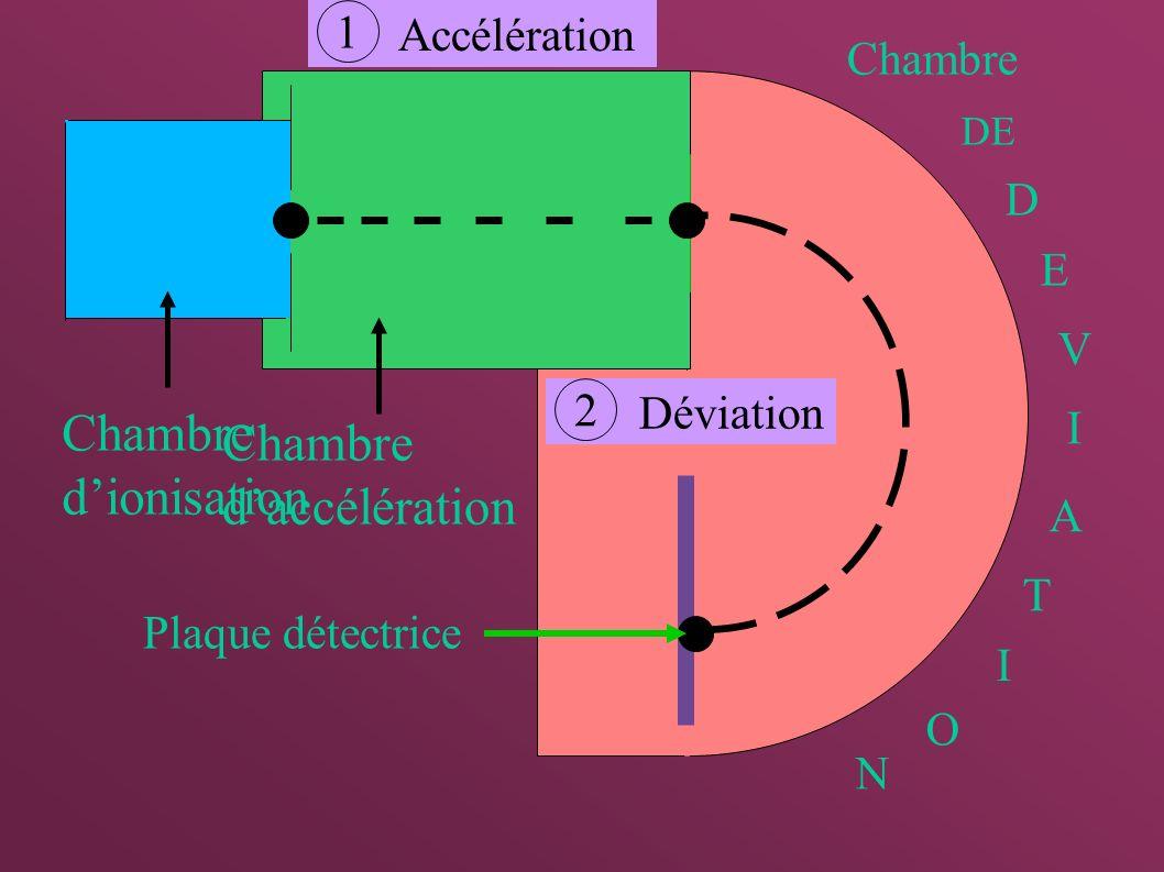 Chambre d'ionisation Chambre d'accélération Accélération 1 Chambre D E
