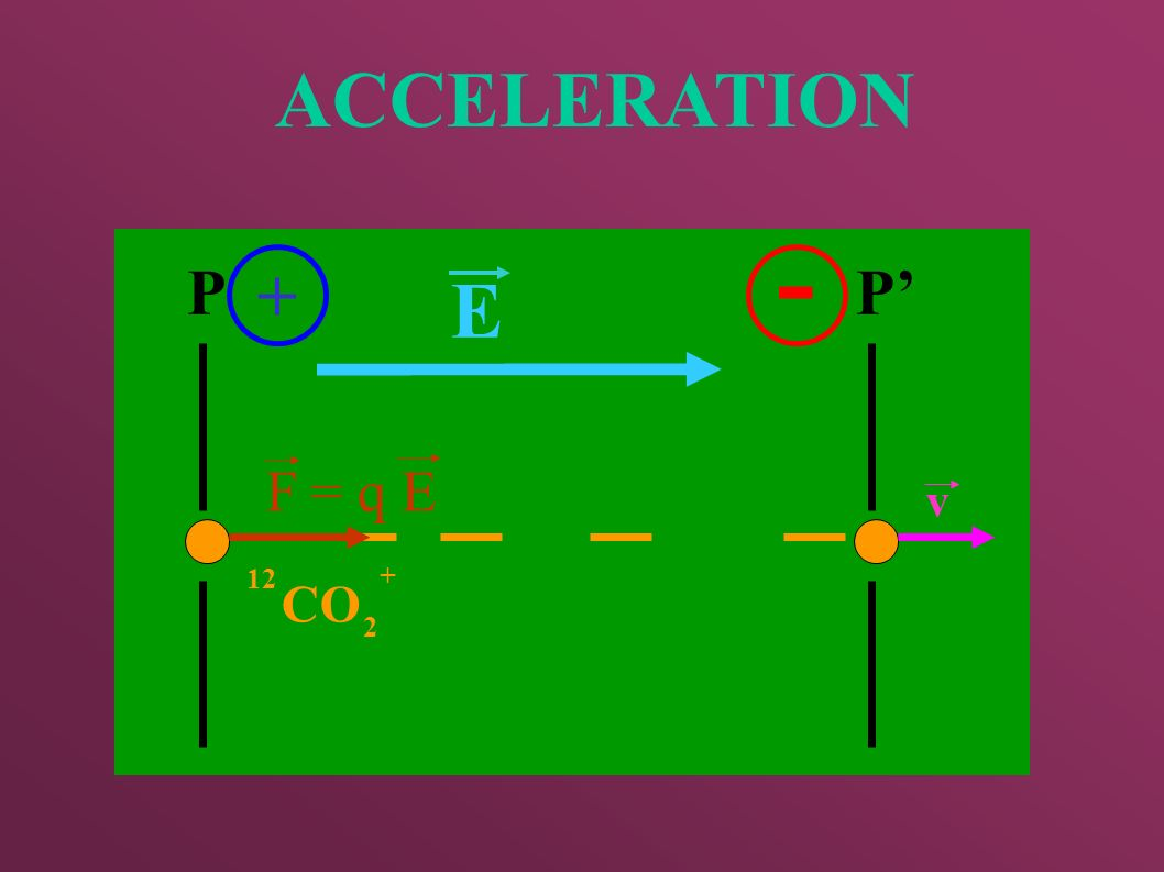 ACCELERATION - P + P' E F = q E v 12 CO 2 +