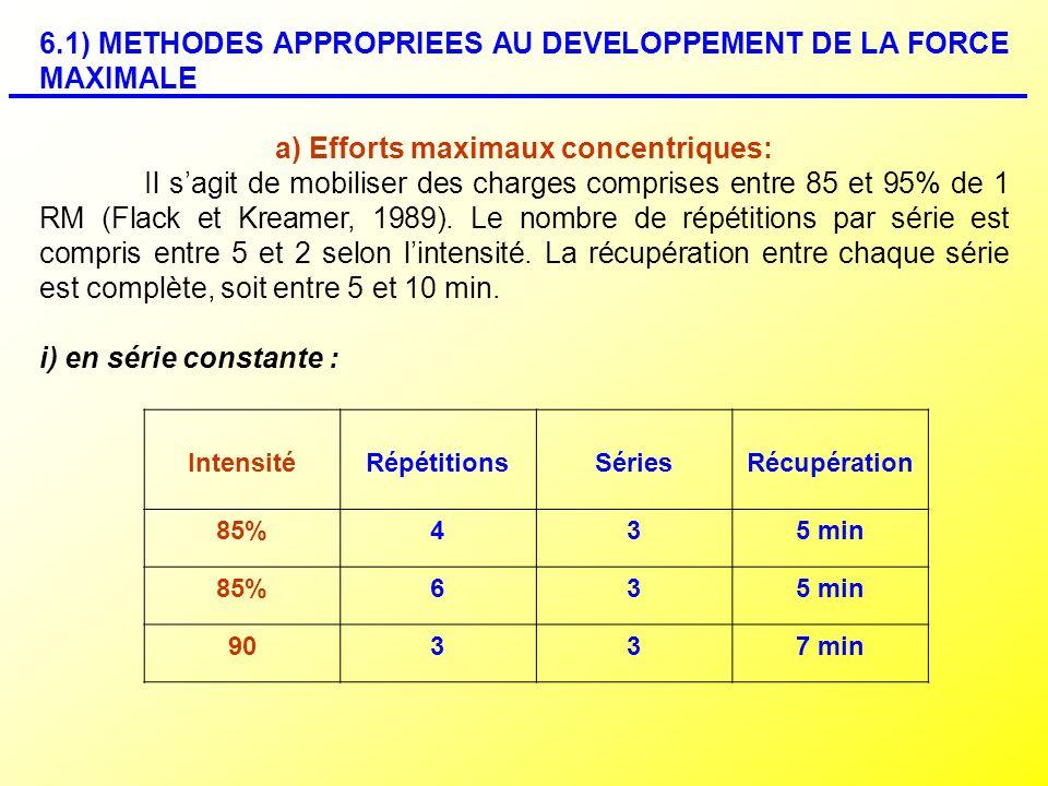 a) Efforts maximaux concentriques:
