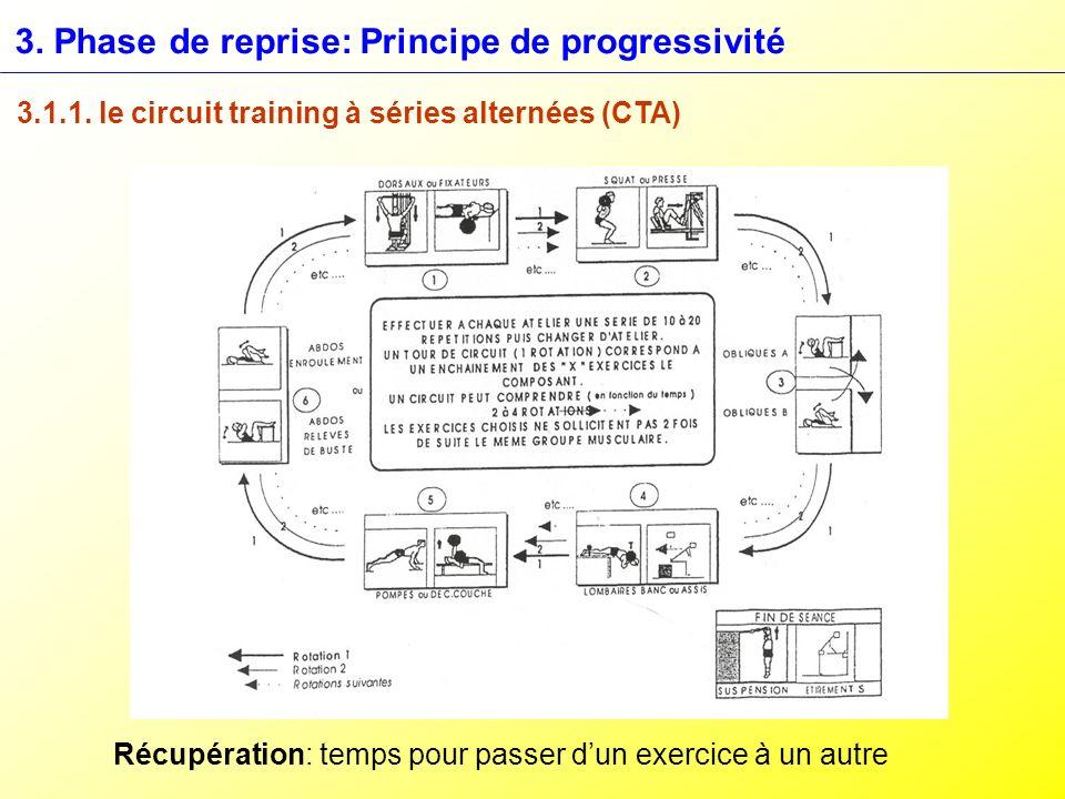 3. Phase de reprise: Principe de progressivité