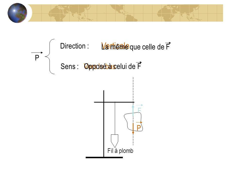 Verticale P Direction : La même que celle de F Sens :