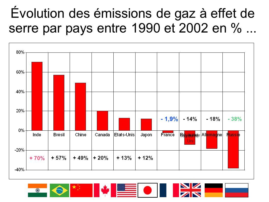 Évolution des émissions de gaz à effet de serre par pays entre 1990 et 2002 en % ...