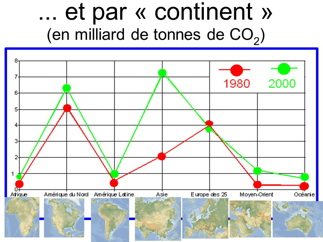 (en milliard de tonnes de CO2)