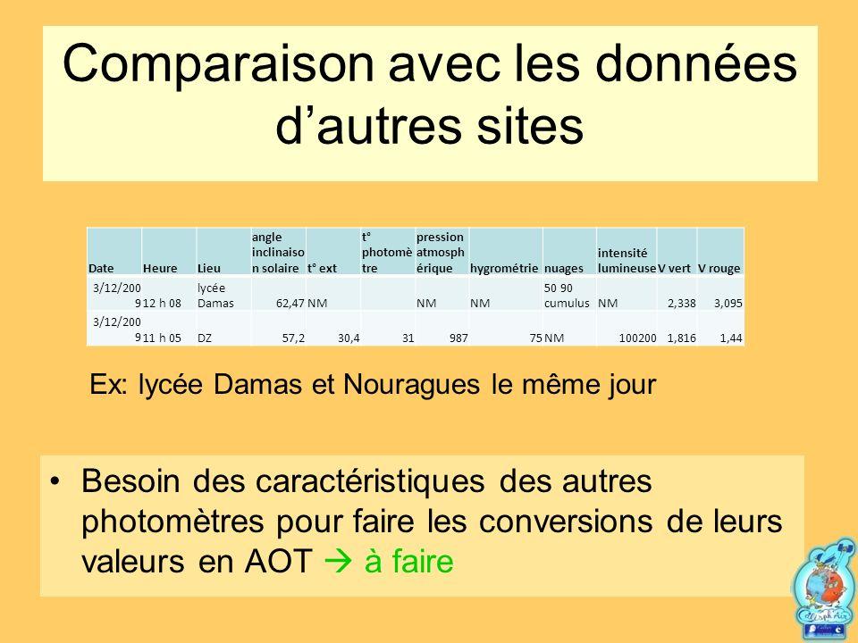 Comparaison avec les données d'autres sites