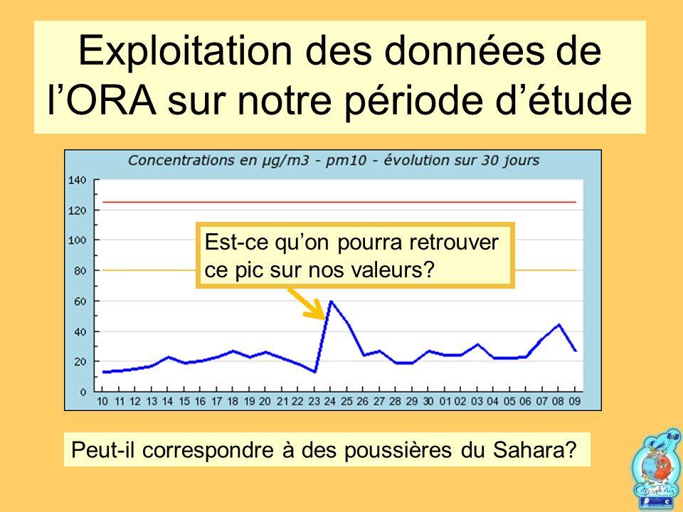 Exploitation des données de l'ORA sur notre période d'étude