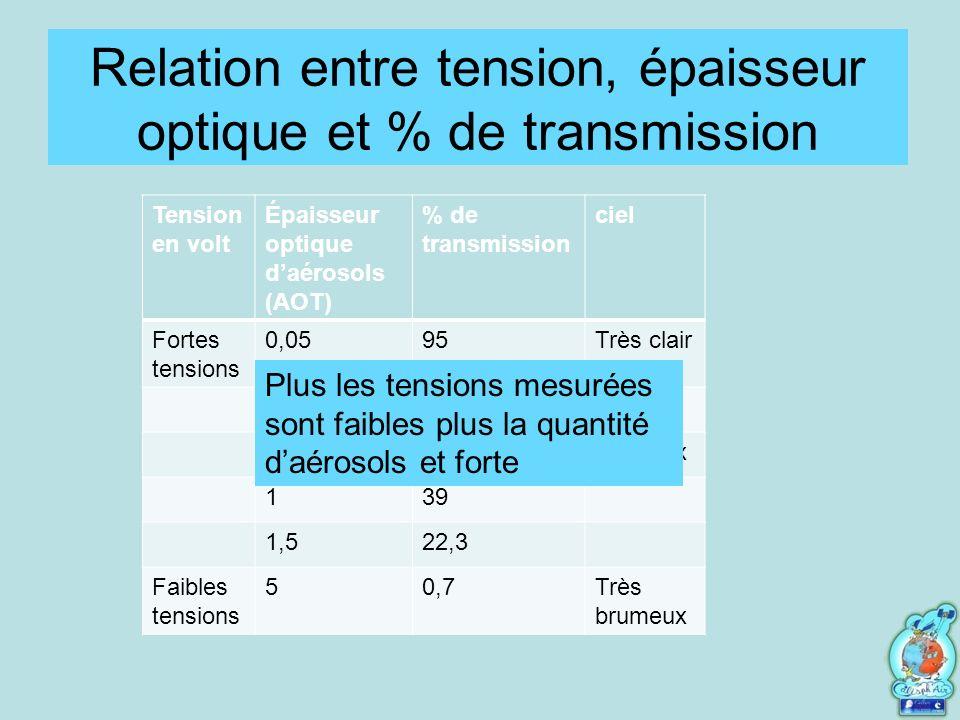Relation entre tension, épaisseur optique et % de transmission
