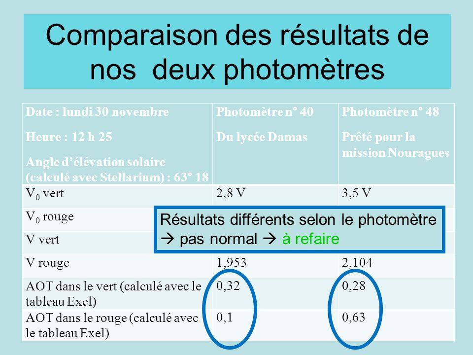 Comparaison des résultats de nos deux photomètres