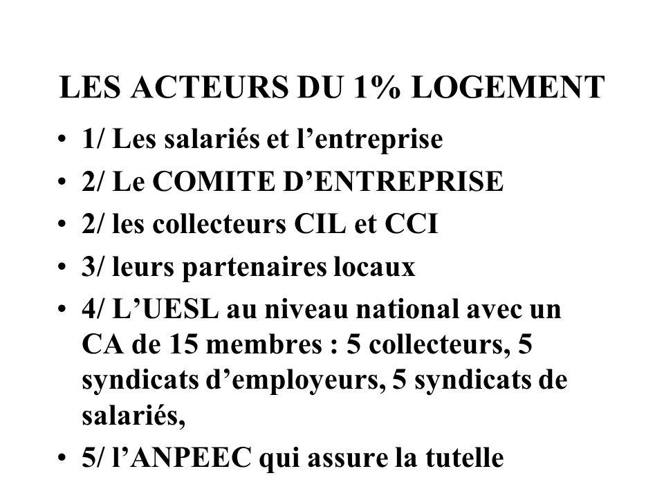 LES ACTEURS DU 1% LOGEMENT