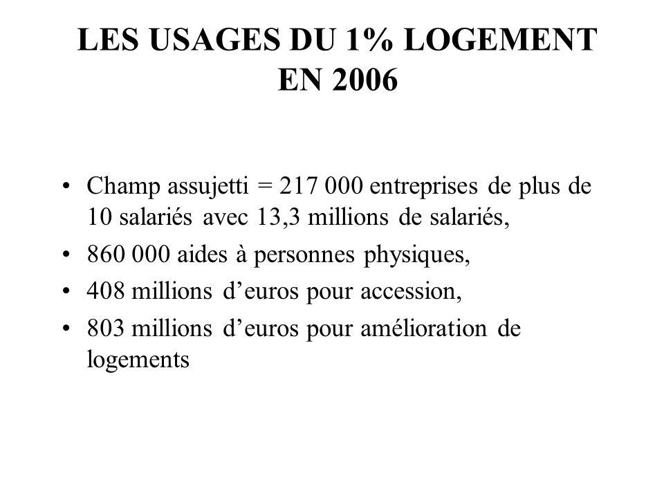 LES USAGES DU 1% LOGEMENT EN 2006