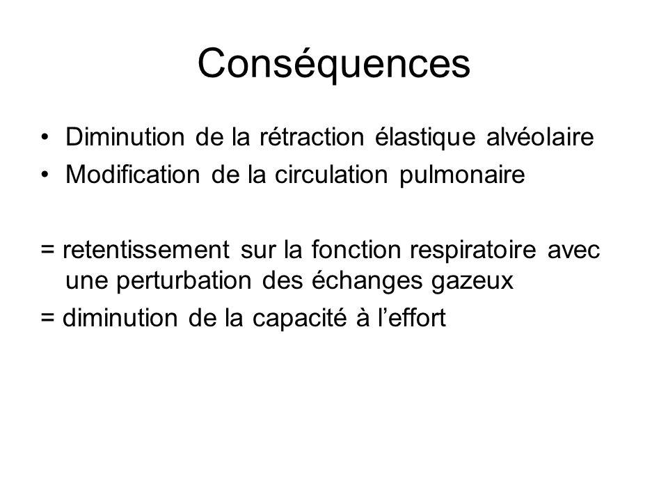 Conséquences Diminution de la rétraction élastique alvéolaire