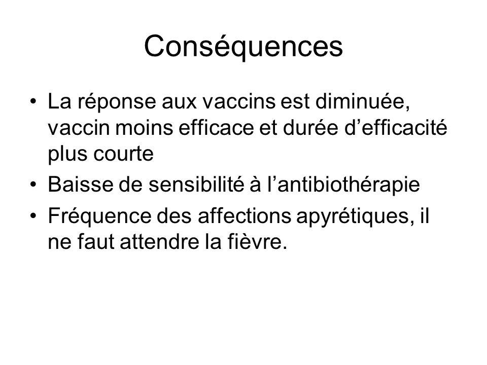 Conséquences La réponse aux vaccins est diminuée, vaccin moins efficace et durée d'efficacité plus courte.