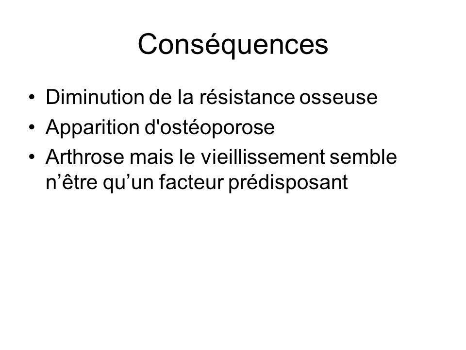 Conséquences Diminution de la résistance osseuse