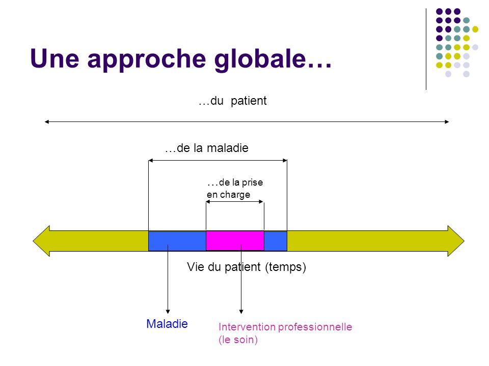 Une approche globale… …du patient …de la maladie