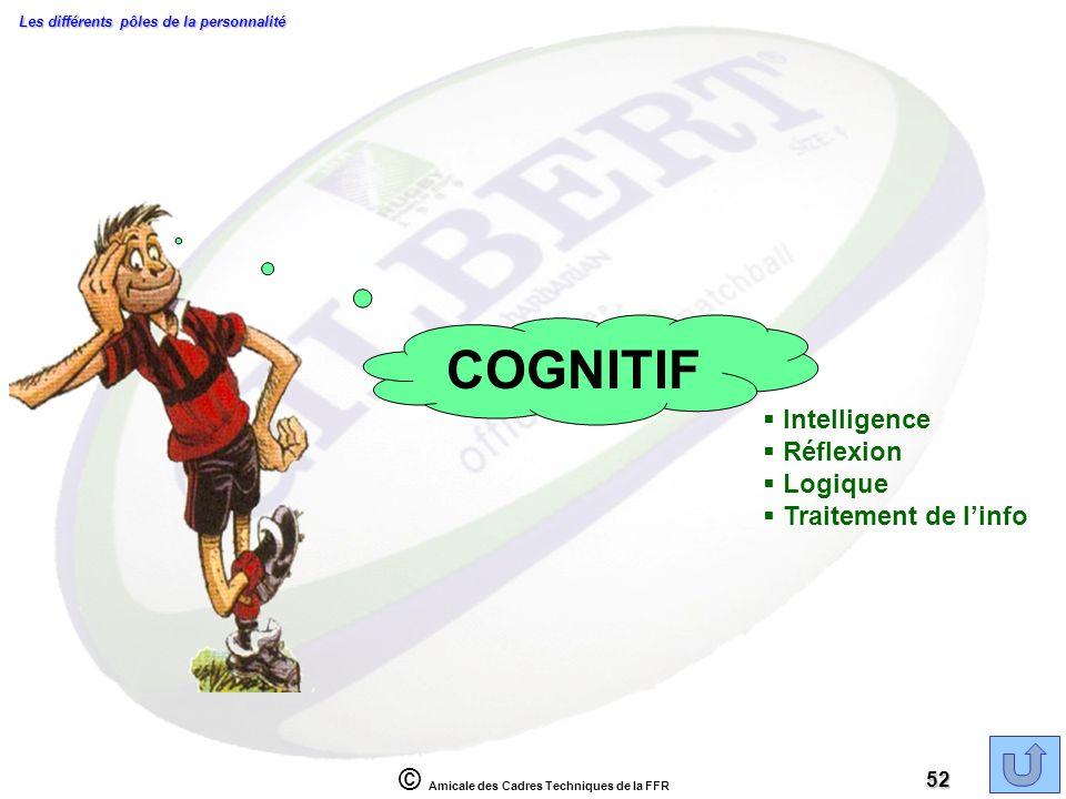 COGNITIF Intelligence Réflexion Logique Traitement de l'info