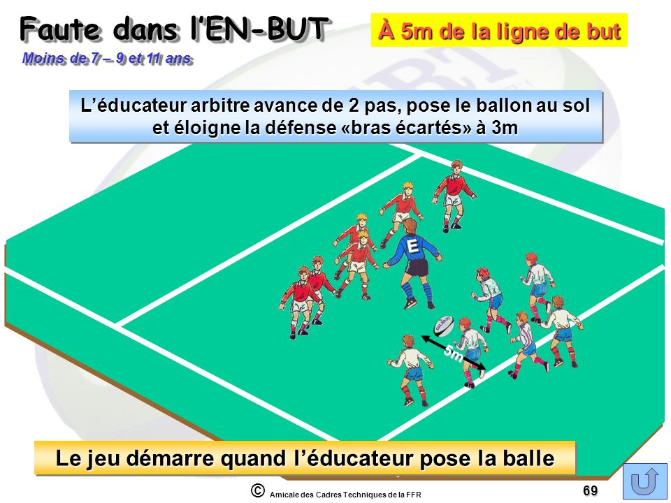 Le jeu démarre quand l'éducateur pose la balle