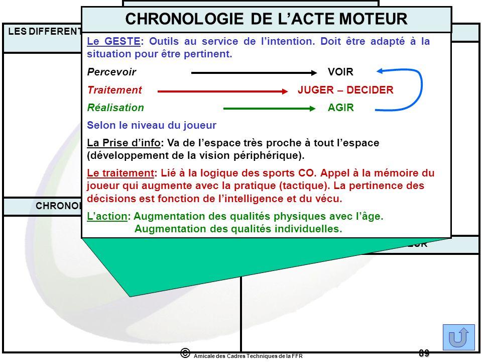 CHRONOLOGIE DE L'ACTE MOTEUR