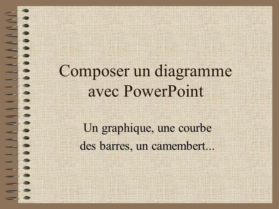 Composer un diagramme avec PowerPoint
