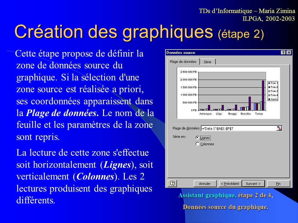 Assistant graphique, étape 2 de 4, Données source du graphique.