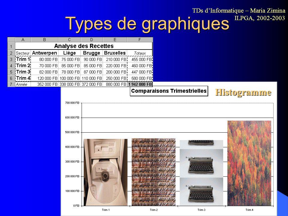 Types de graphiques Histogramme