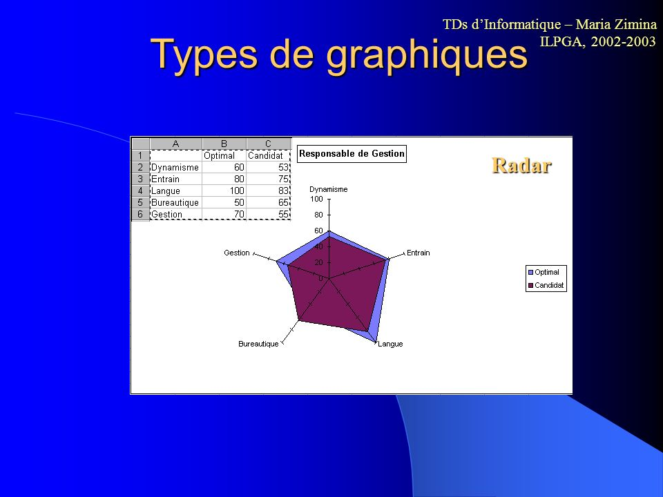 Types de graphiques Radar