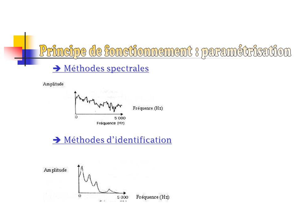 Principe de fonctionnement : paramétrisation