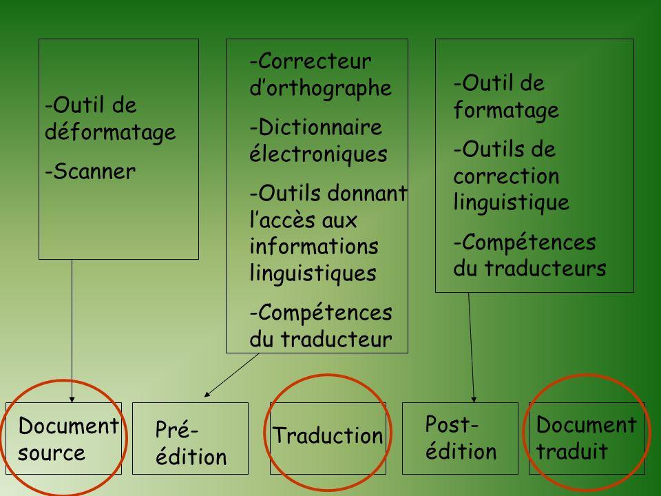 Correcteur d'orthographe Dictionnaire électroniques