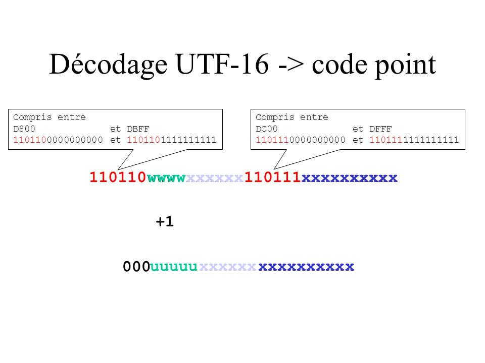 Décodage UTF-16 -> code point