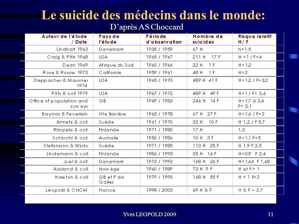 Le suicide des médecins dans le monde: