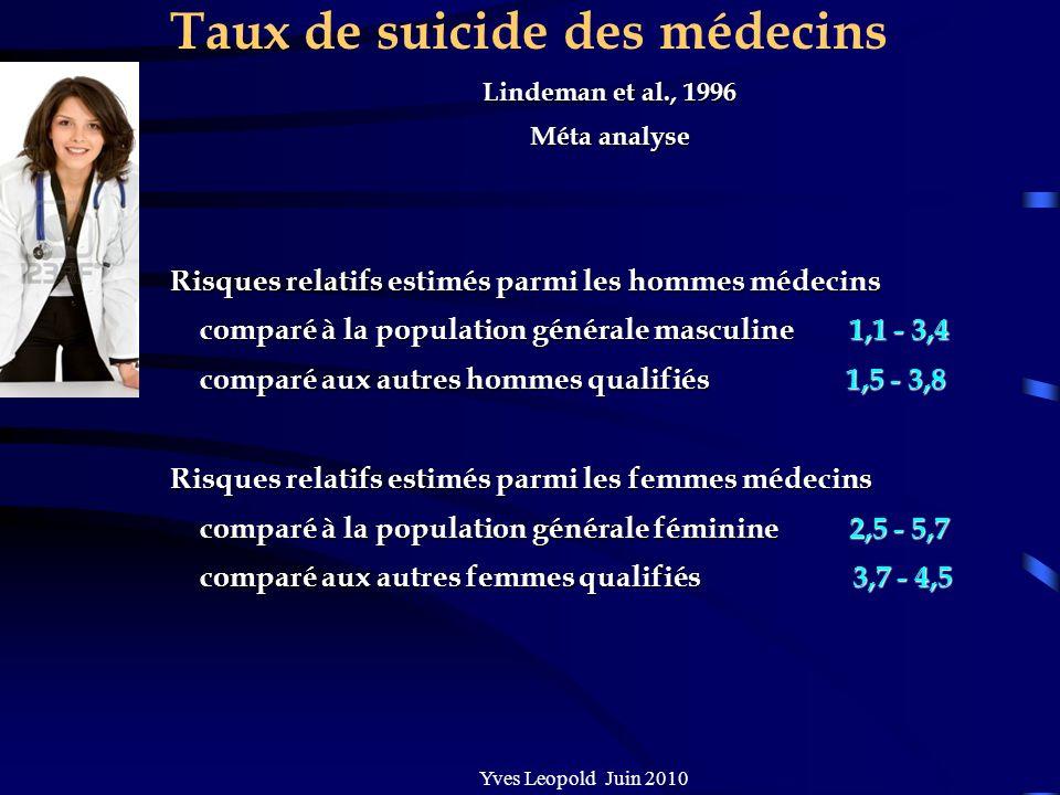 Taux de suicide des médecins