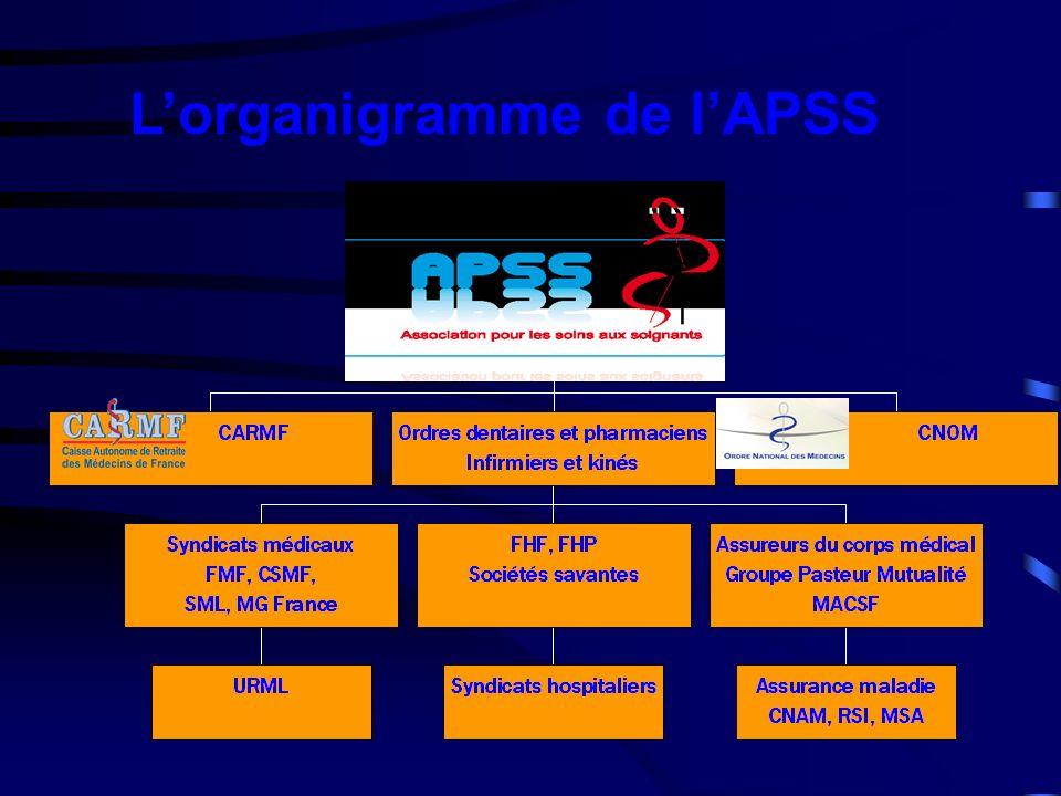 L'organigramme de l'APSS