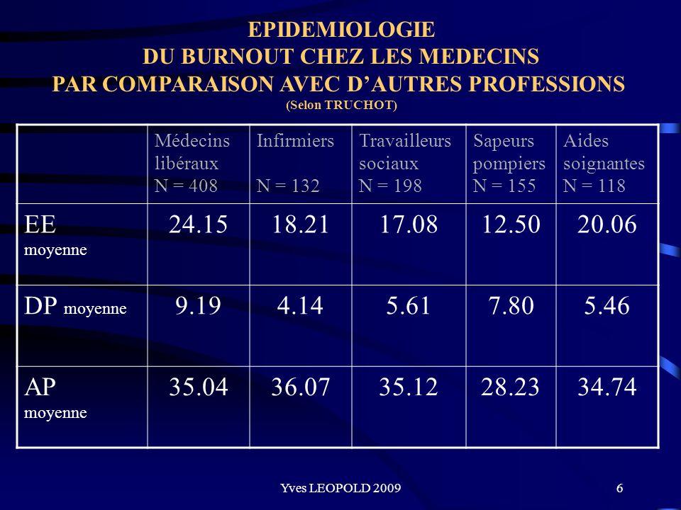 EPIDEMIOLOGIE DU BURNOUT CHEZ LES MEDECINS. PAR COMPARAISON AVEC D'AUTRES PROFESSIONS (Selon TRUCHOT)