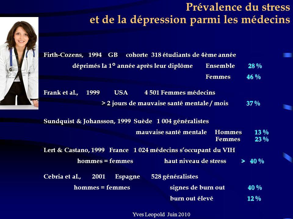 Prévalence du stress et de la dépression parmi les médecins