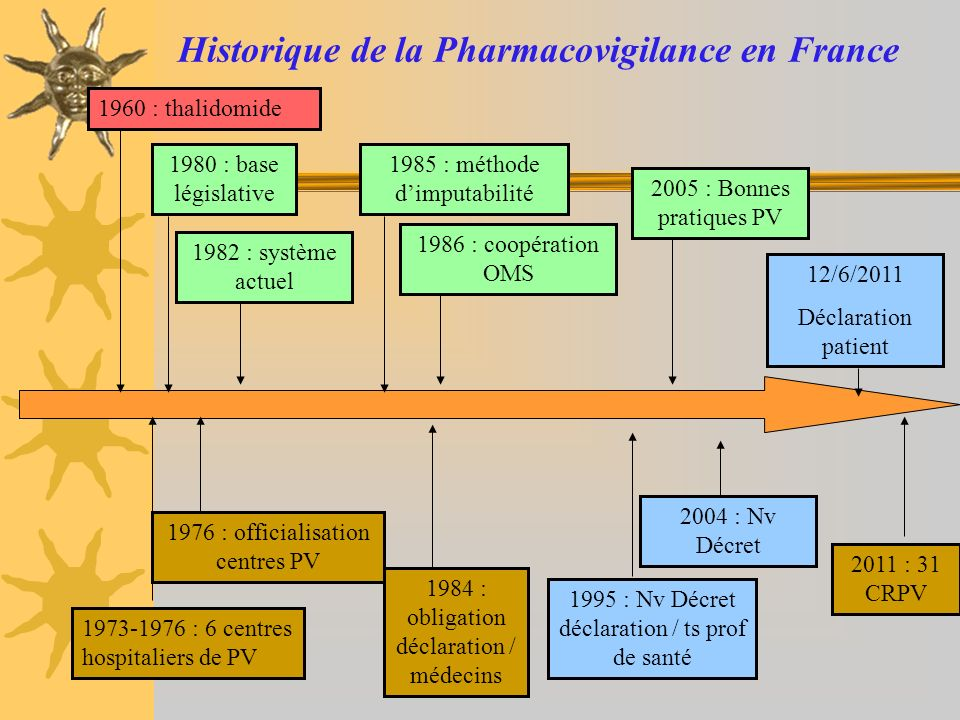 Historique de la Pharmacovigilance en France