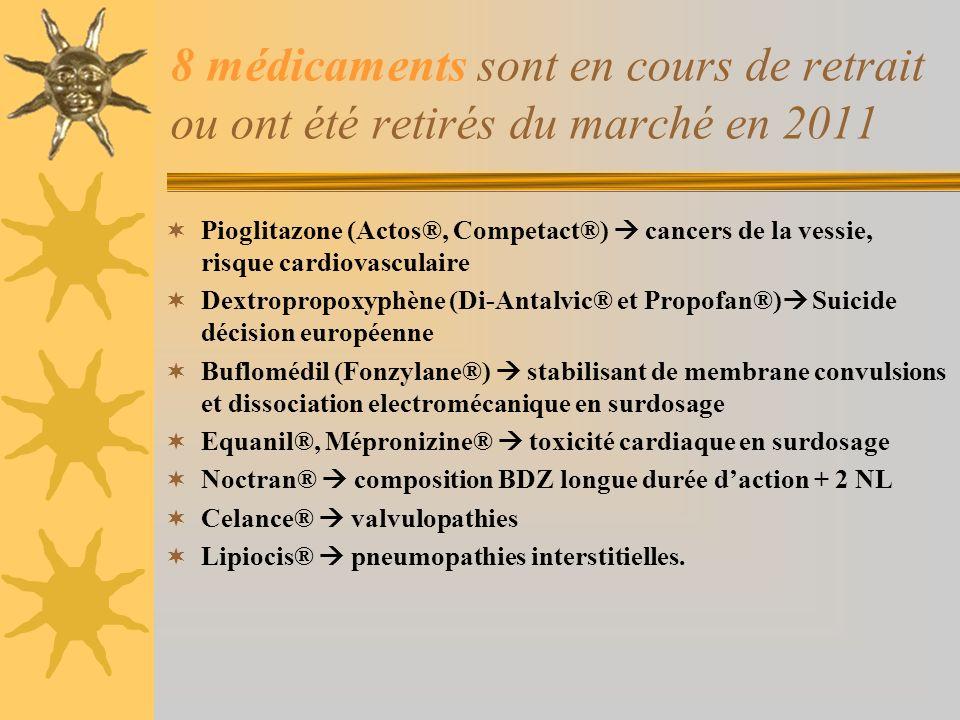 8 médicaments sont en cours de retrait ou ont été retirés du marché en 2011