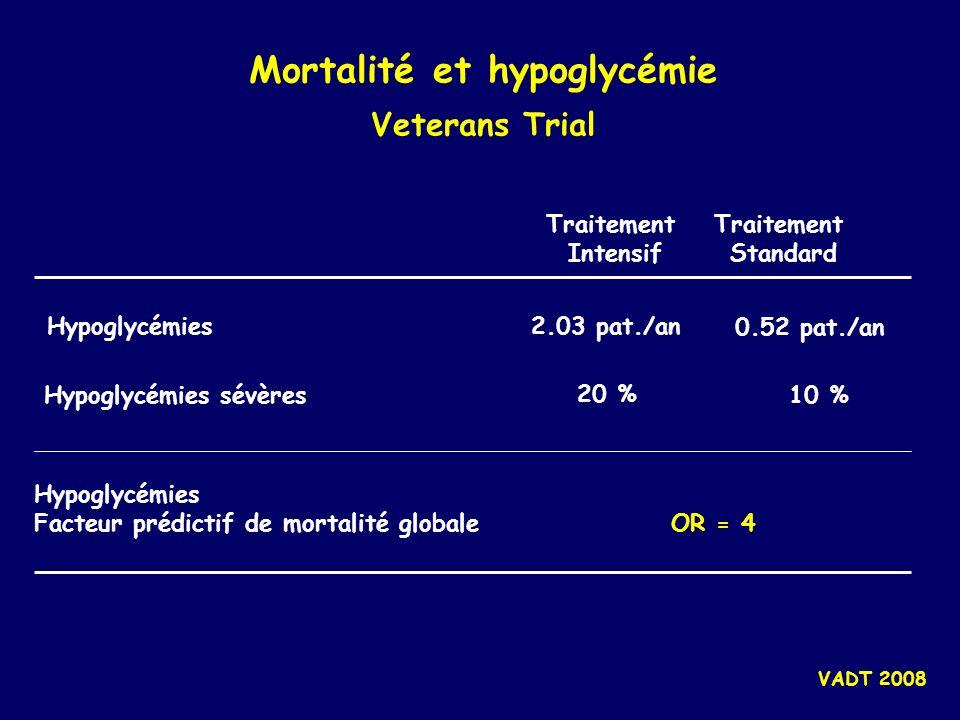 Mortalité et hypoglycémie