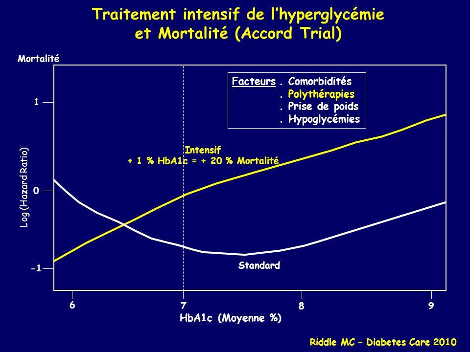 Traitement intensif de l'hyperglycémie et Mortalité (Accord Trial)