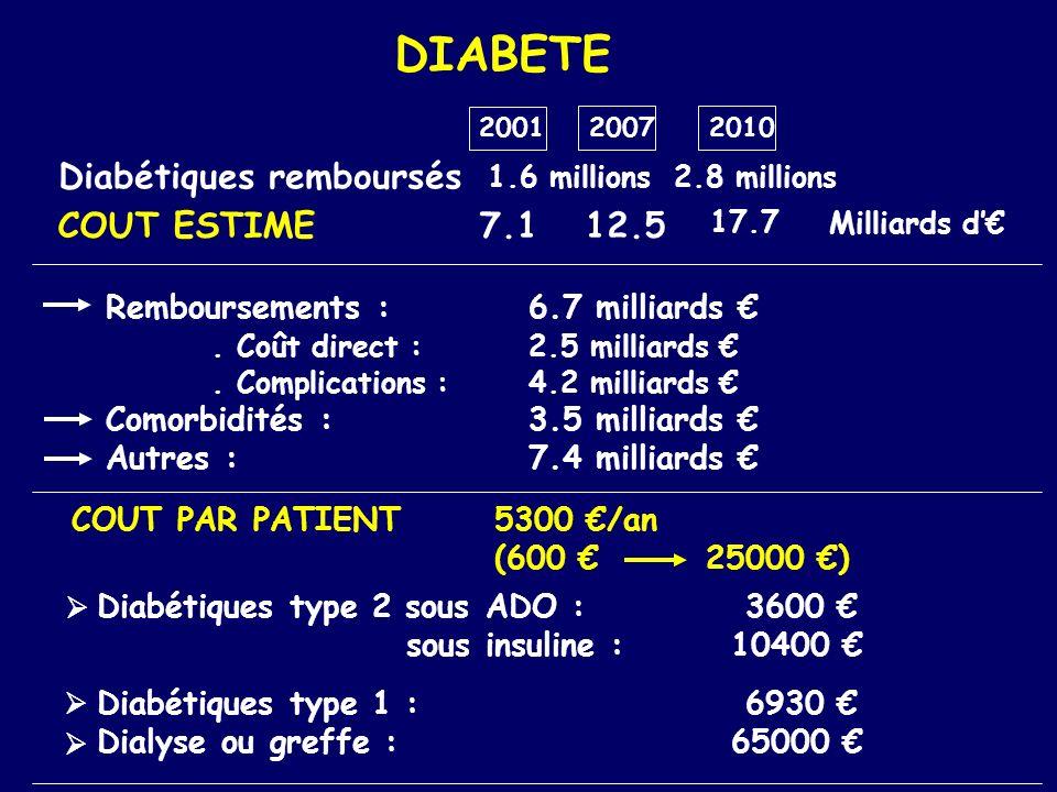 DIABETE Diabétiques remboursés COUT ESTIME 7.1 12.5