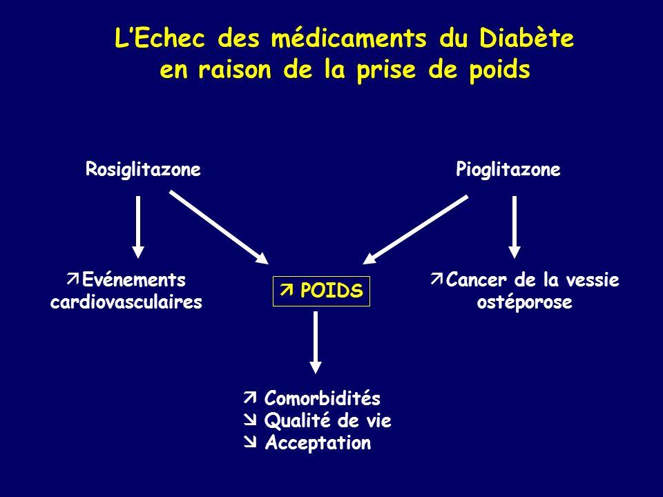 L'Echec des médicaments du Diabète en raison de la prise de poids