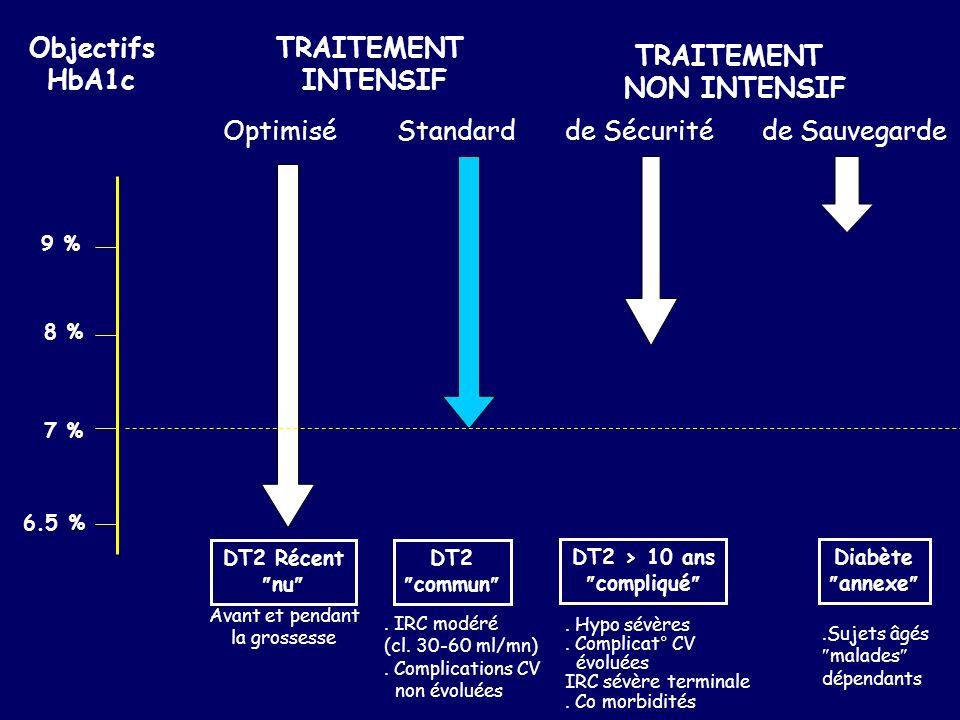 Objectifs HbA1c TRAITEMENT INTENSIF TRAITEMENT NON INTENSIF
