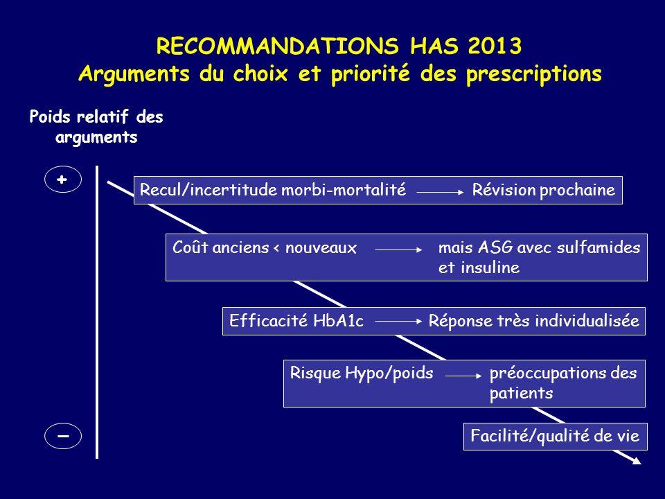 Arguments du choix et priorité des prescriptions