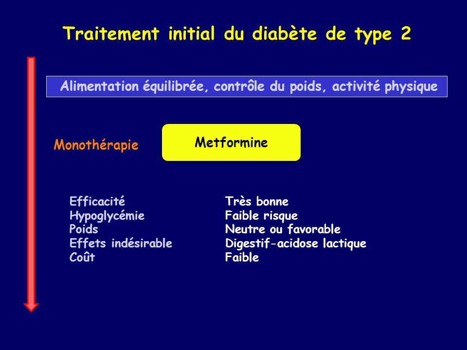 Traitement initial du diabète de type 2