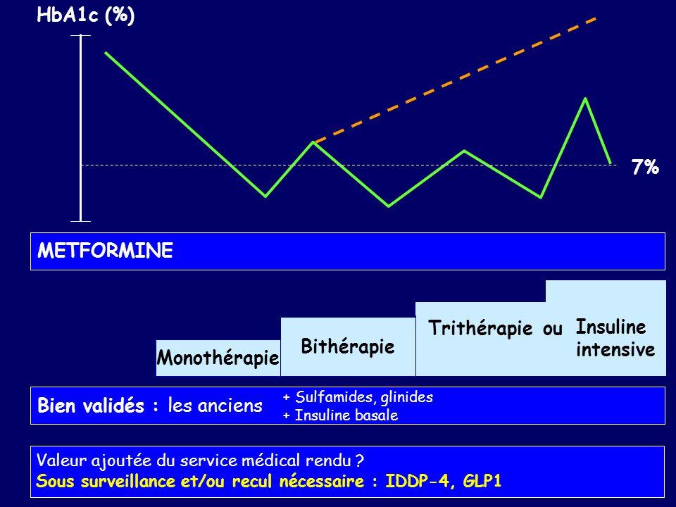 Trithérapie Bithérapie Monothérapie