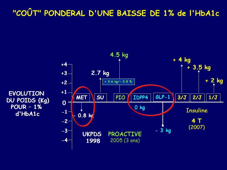 COÛT PONDERAL D UNE BAISSE DE 1% de l HbA1c