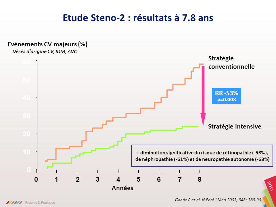 Etude Steno-2 : résultats à 7.8 ans Décès d'origine CV, IDM, AVC