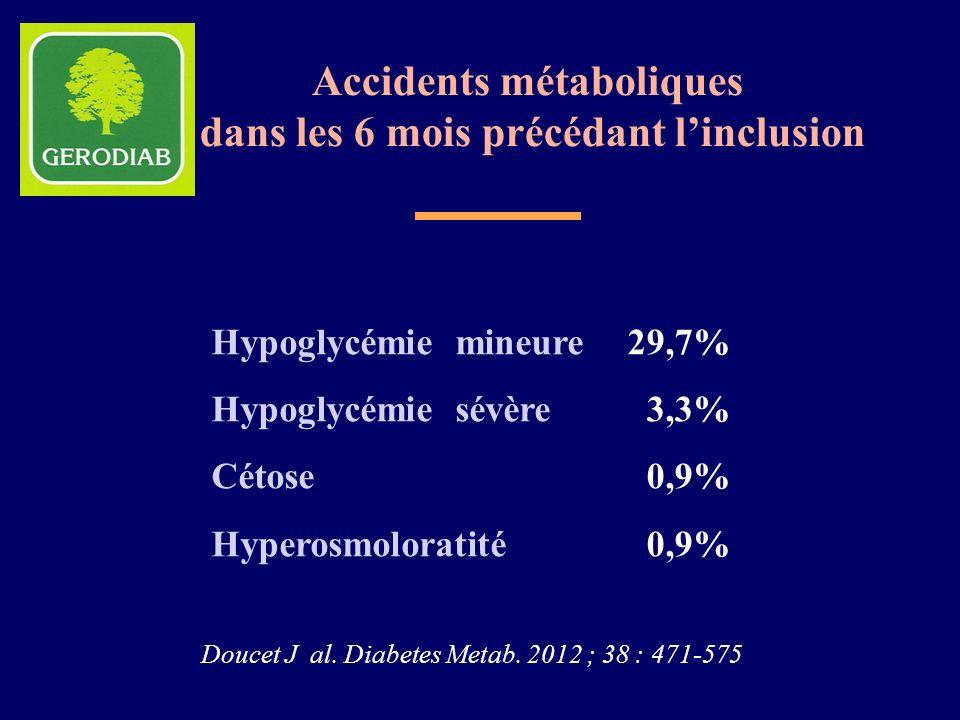 Accidents métaboliques dans les 6 mois précédant l'inclusion