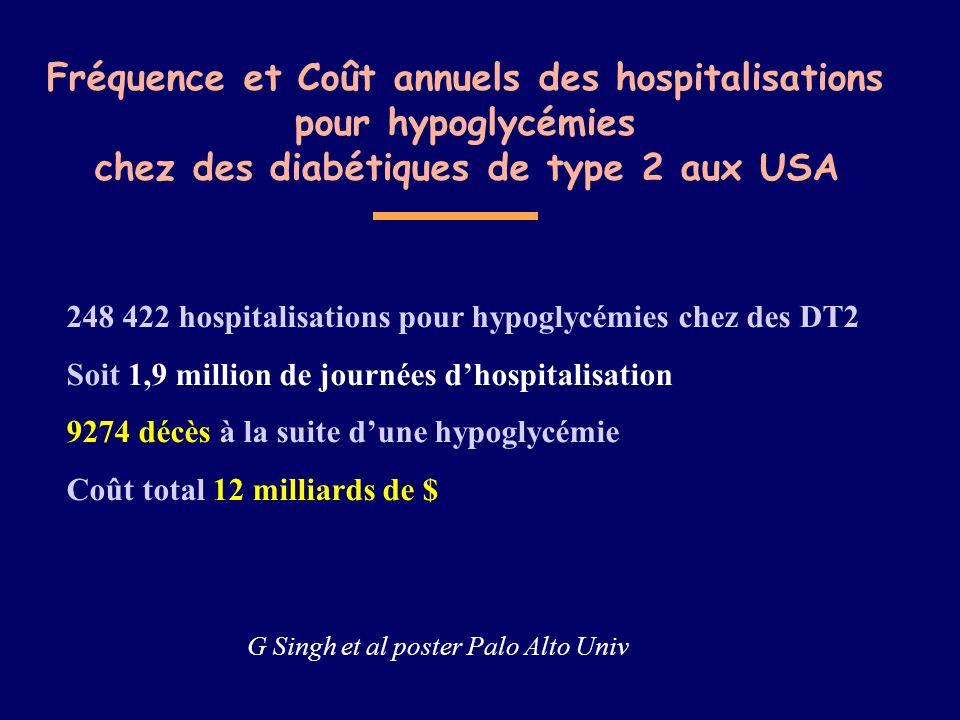 Fréquence et Coût annuels des hospitalisations pour hypoglycémies