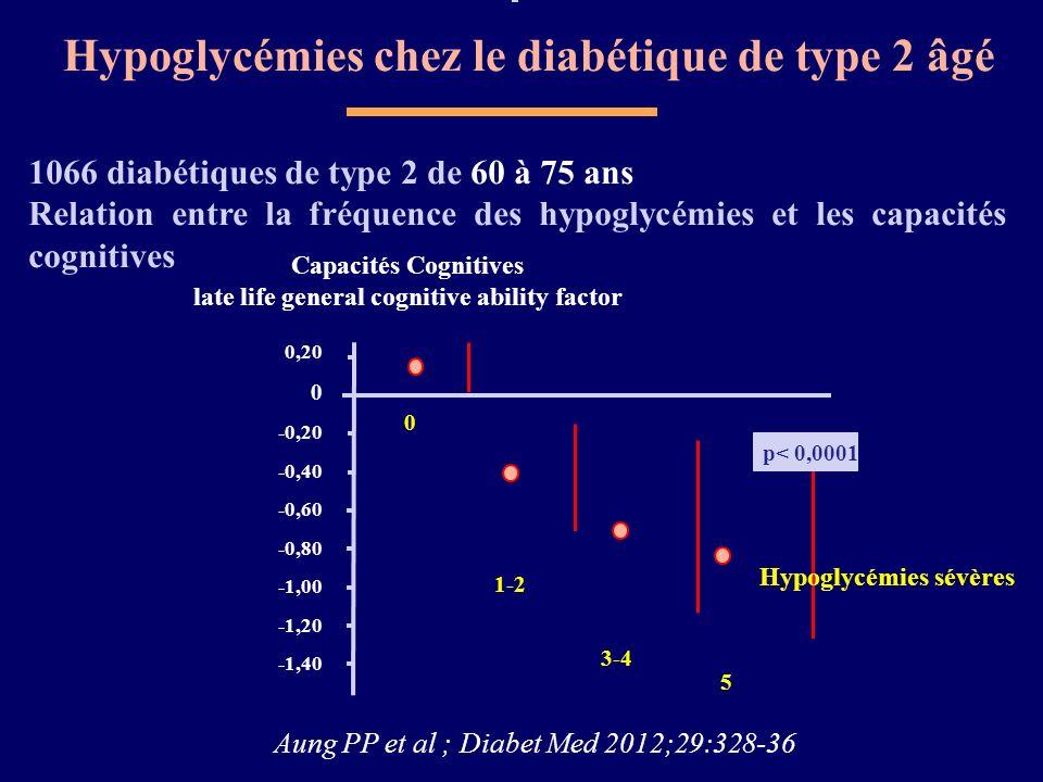 Hypoglycémies chez le diabétique de type 2 âgé