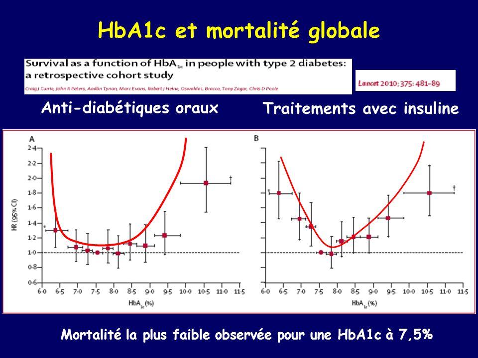 HbA1c et mortalité globale