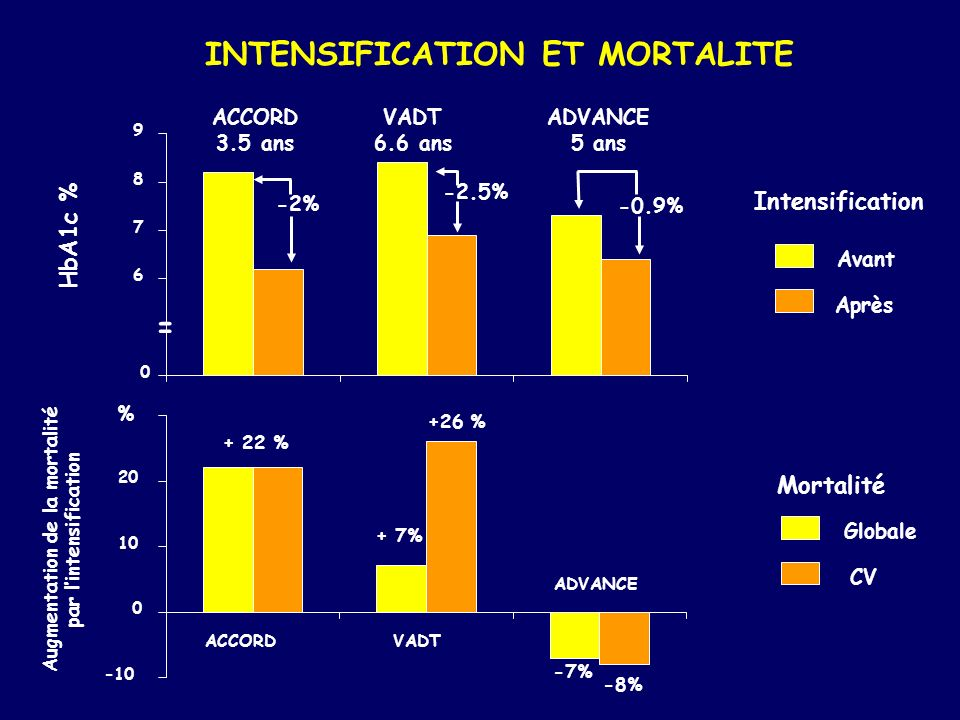 Augmentation de la mortalité par l'intensification